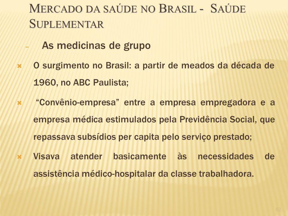 – As medicinas de grupo O surgimento no Brasil: a partir de meados da década de 1960, no ABC Paulista; Convênio-empresa entre a empresa empregadora e