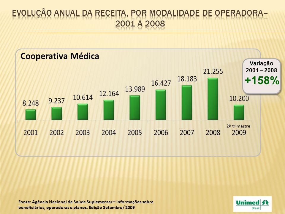 Cooperativa Médica Variação 2001 – 2008 +158% 2º trimestre Fonte: Agência Nacional de Saúde Suplementar – Informações sobre beneficiários, operadoras