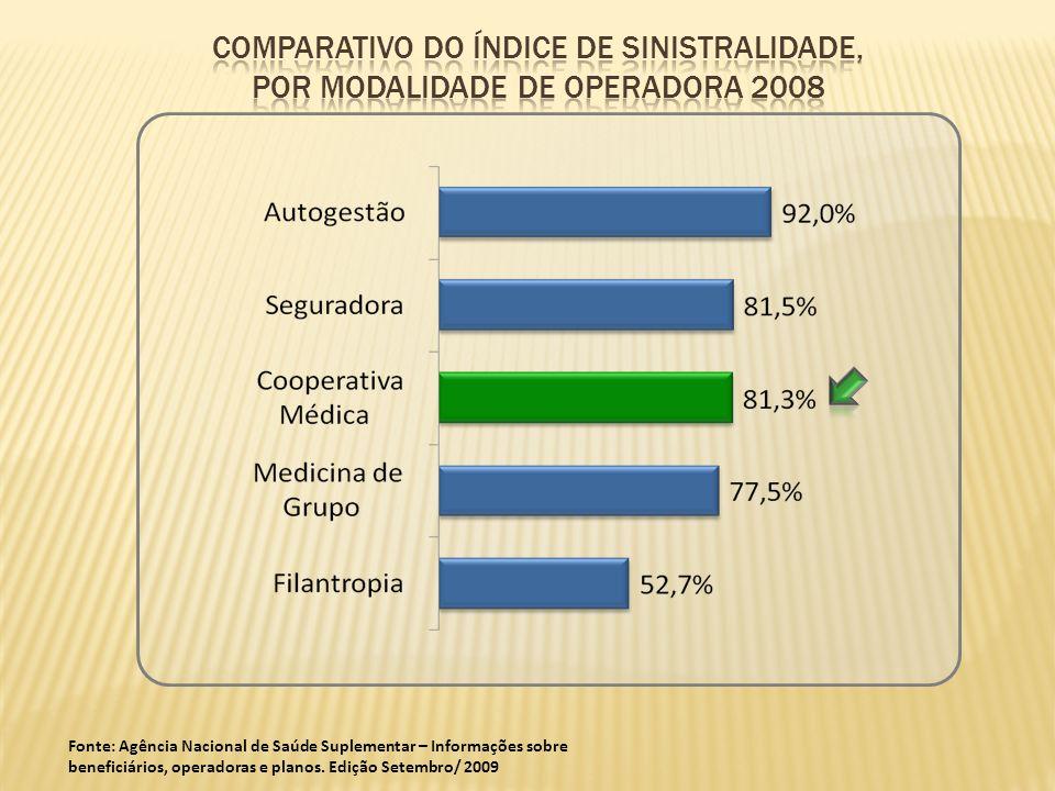 Fonte: Agência Nacional de Saúde Suplementar – Informações sobre beneficiários, operadoras e planos. Edição Setembro/ 2009
