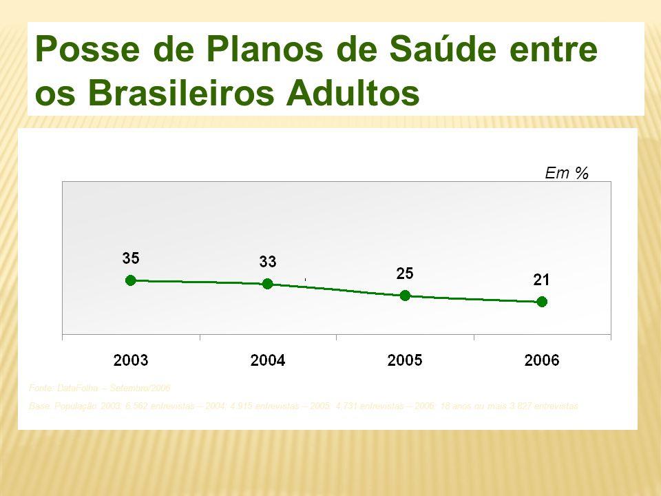 Posse de Planos de Saúde entre os Brasileiros Adultos Base: População 2003: 6.562 entrevistas – 2004: 4.915 entrevistas – 2005: 4.731 entrevistas – 20