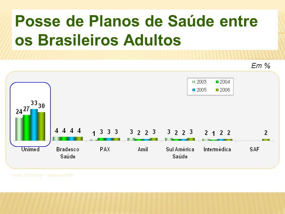 Posse de Planos de Saúde entre os Brasileiros Adultos Fonte: DataFolha – Setembro/2006 Em %