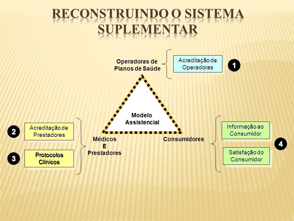 ModeloAssistencial Operadoras de Planos de Saúde Médicos E Prestadores Consumidores Acreditação de Prestadores Acreditação de Operadoras Informação ao
