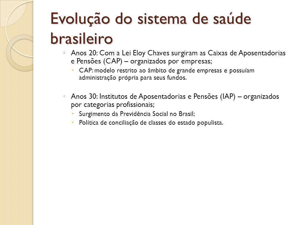 Evolução do sistema de saúde brasileiro Anos 20: Com a Lei Eloy Chaves surgiram as Caixas de Aposentadorias e Pensões (CAP) – organizados por empresas