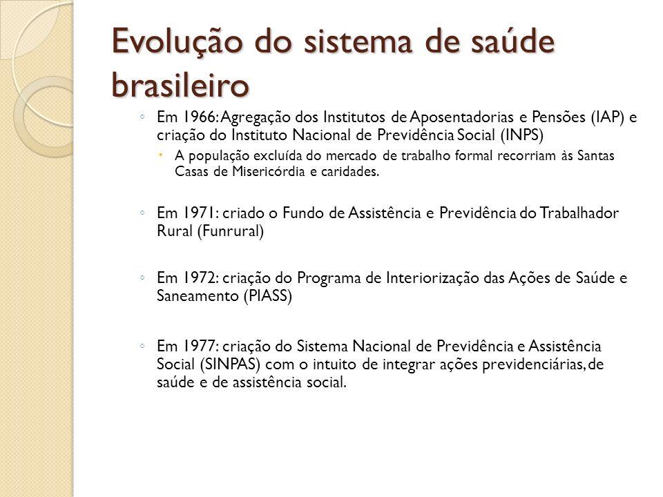 Evolução do sistema de saúde brasileiro Em 1966: Agregação dos Institutos de Aposentadorias e Pensões (IAP) e criação do Instituto Nacional de Previdê