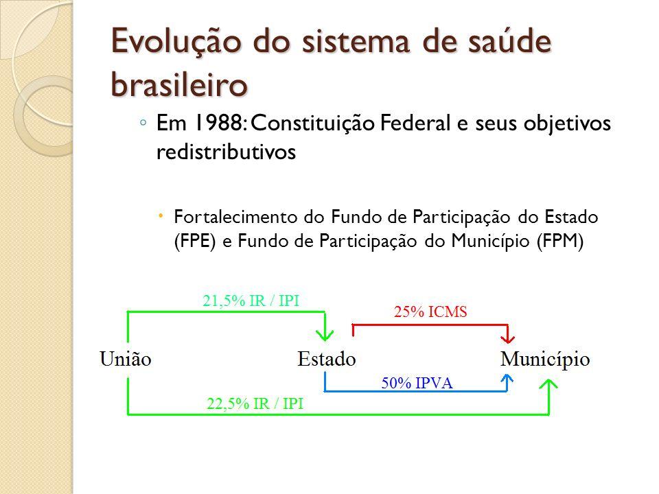 Em 1988: Constituição Federal e seus objetivos redistributivos Fortalecimento do Fundo de Participação do Estado (FPE) e Fundo de Participação do Muni