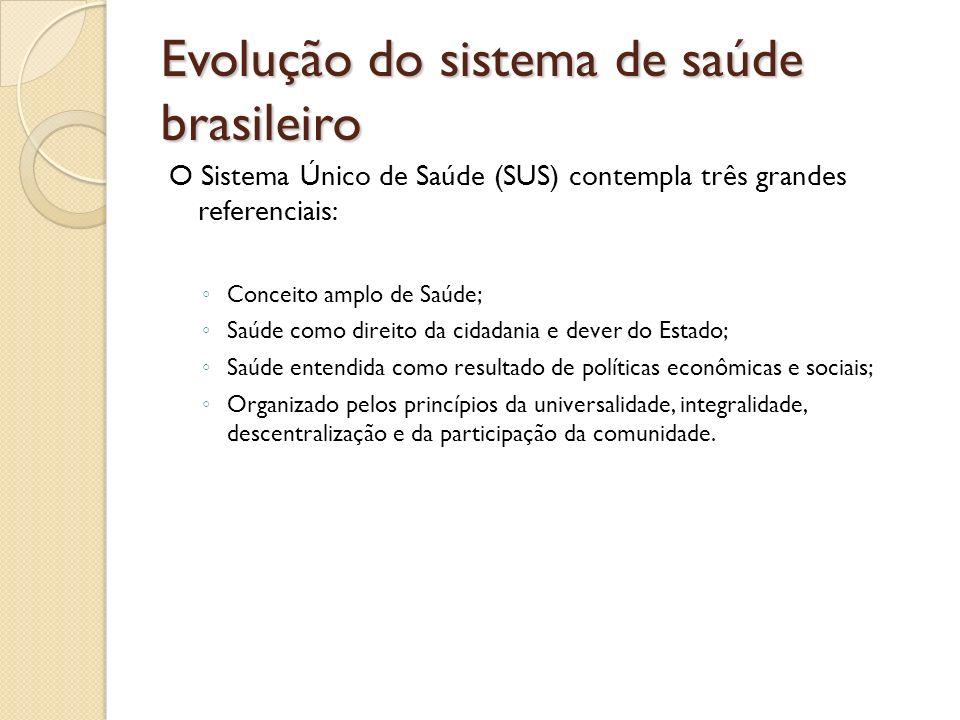 Evolução do sistema de saúde brasileiro O Sistema Único de Saúde (SUS) contempla três grandes referenciais: Conceito amplo de Saúde; Saúde como direit