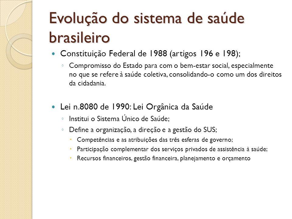 Evolução do sistema de saúde brasileiro Constituição Federal de 1988 (artigos 196 e 198); Compromisso do Estado para com o bem-estar social, especialm