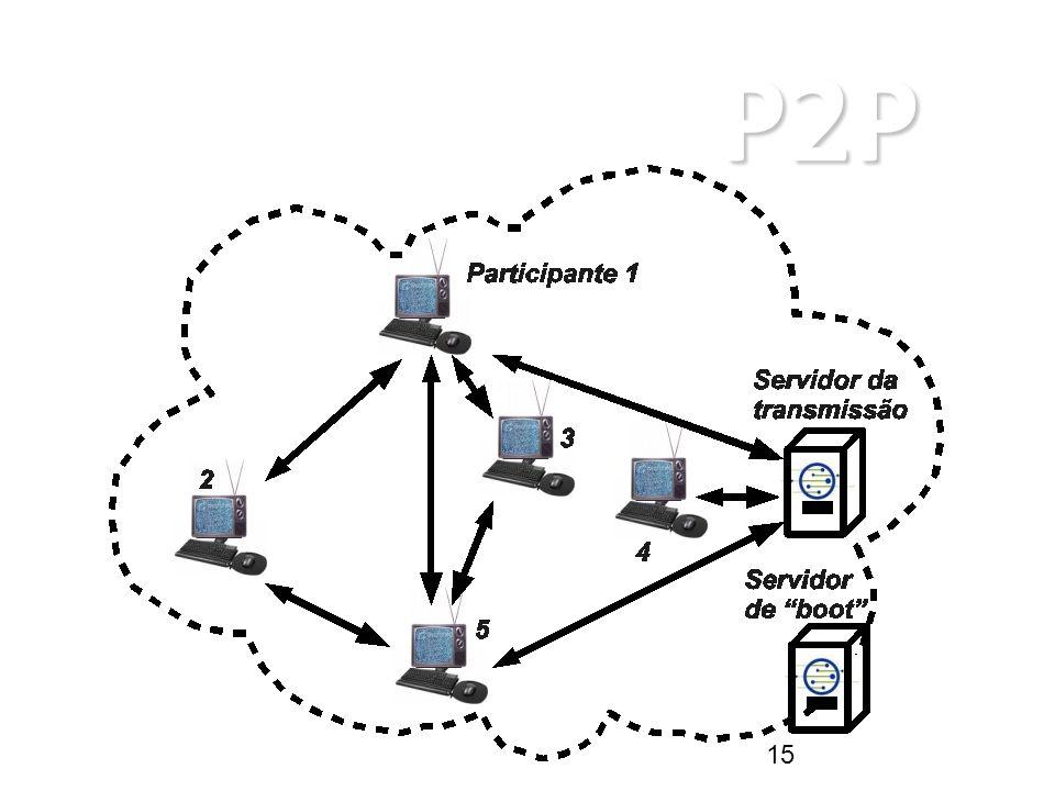 P2P ARQUITETURAS P2P 15