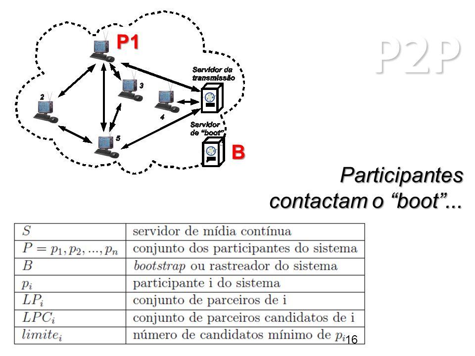 P2P ARQUITETURAS P2P Participantes contactam o boot... P1 B 16