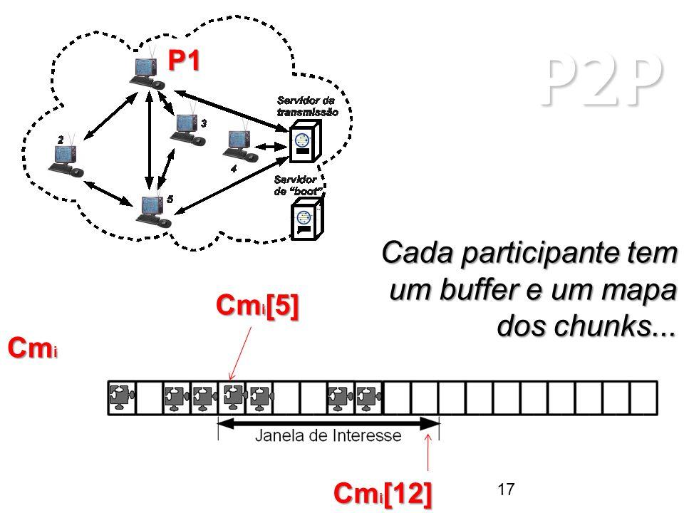 P2P ARQUITETURAS P2P Cada participante tem um buffer e um mapa dos chunks... P1 Cm i Cm i [5] Cm i [12] 17