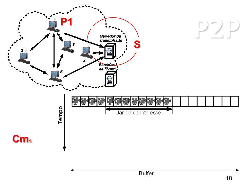 P2P ARQUITETURAS P2P P1 S Cm s 18