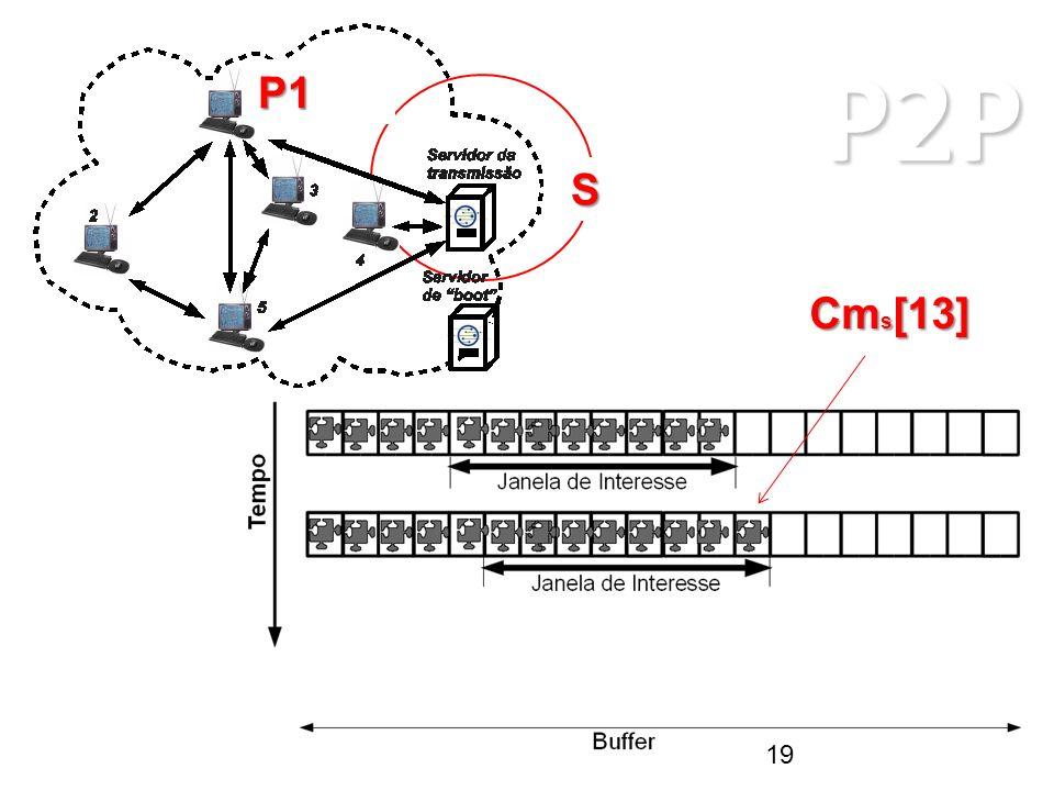 P2P ARQUITETURAS P2P P1 S Cm s [13] 19