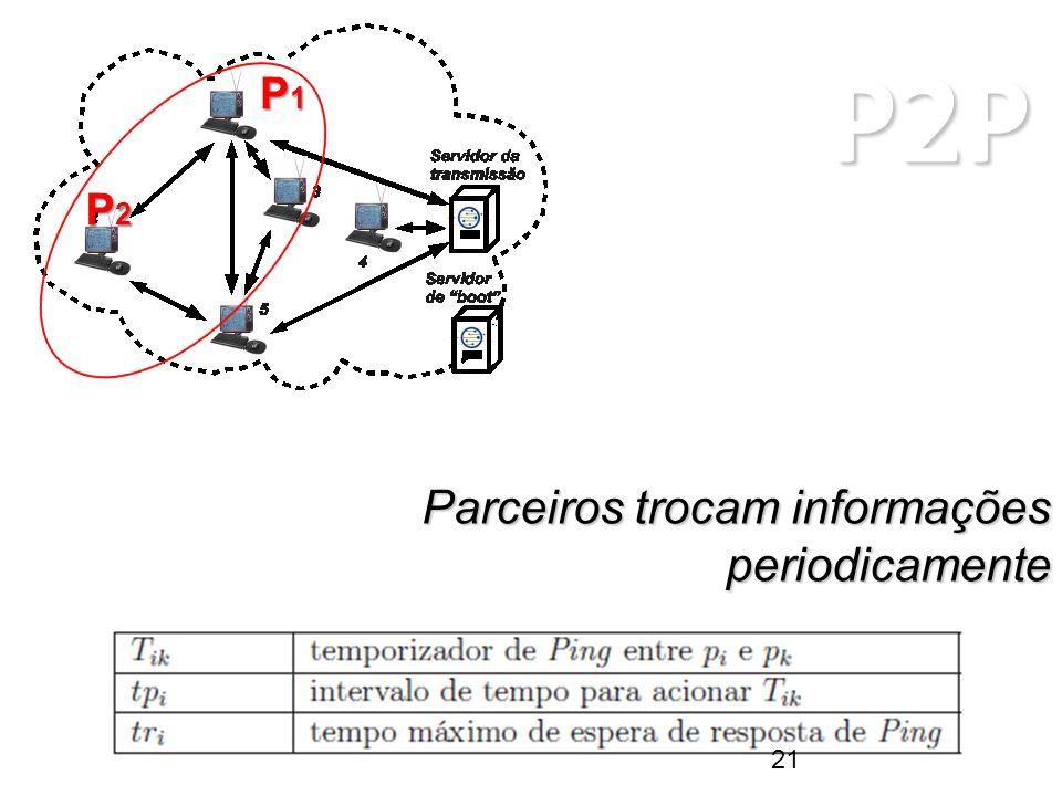 P2P ARQUITETURAS P2P Parceiros trocam informações periodicamente P1P1P1P1 P2P2P2P2 21