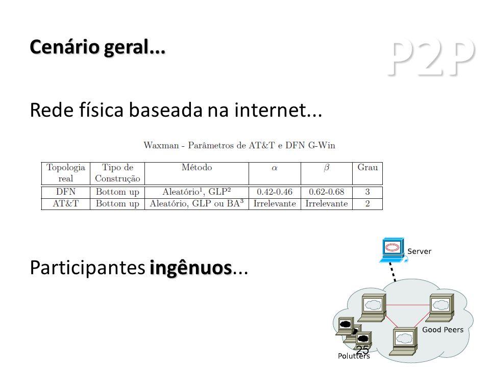 P2P ARQUITETURAS P2P Cenário geral... Rede física baseada na internet... ingênuos Participantes ingênuos... 25