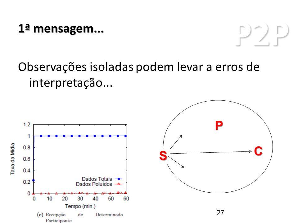 P2P ARQUITETURAS P2P 1ª mensagem... Observações isoladas podem levar a erros de interpretação... S P C 27
