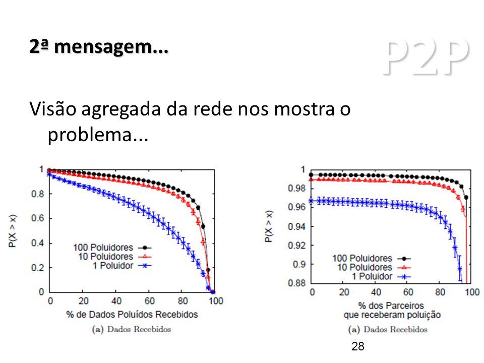 P2P ARQUITETURAS P2P 2ª mensagem... Visão agregada da rede nos mostra o problema... 28
