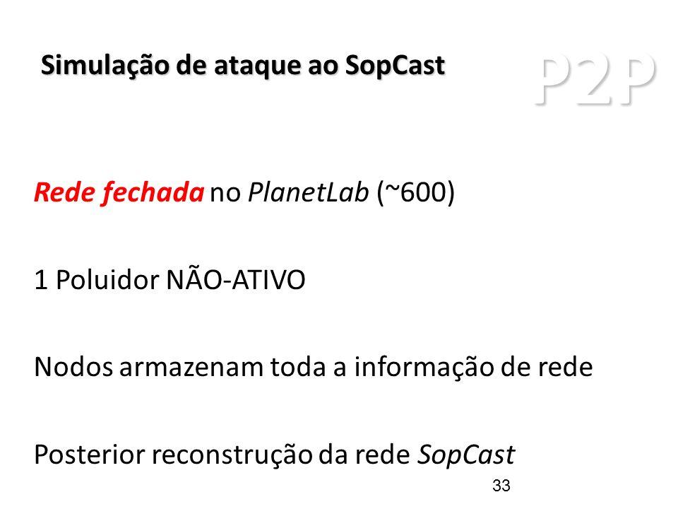 P2P Rede fechada no PlanetLab (~600) 1 Poluidor NÃO-ATIVO Nodos armazenam toda a informação de rede Posterior reconstrução da rede SopCast Simulação d