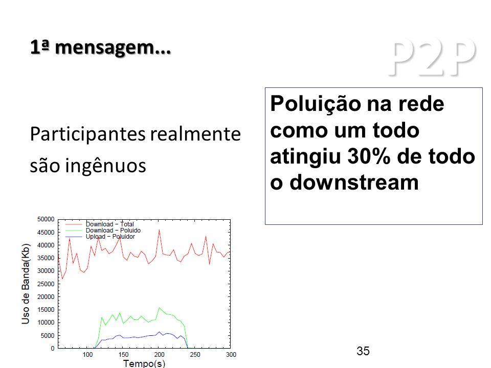 P2P ARQUITETURAS P2P 1ª mensagem... 35 Participantes realmente são ingênuos Poluição na rede como um todo atingiu 30% de todo o downstream
