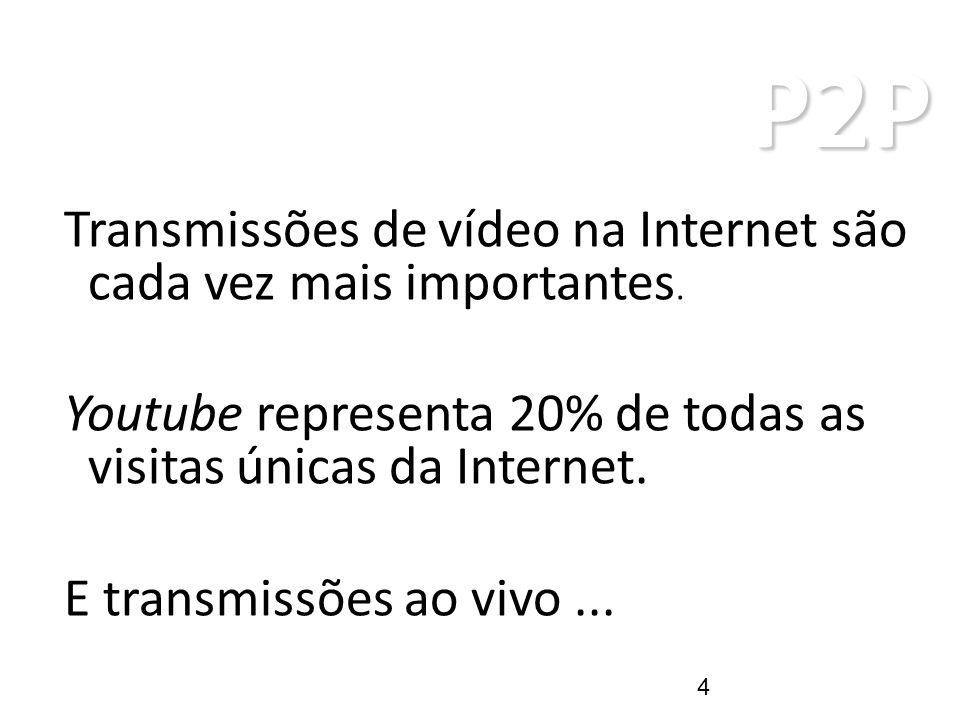 P2P ARQUITETURAS P2P Transmissões de vídeo na Internet são cada vez mais importantes. Youtube representa 20% de todas as visitas únicas da Internet. E