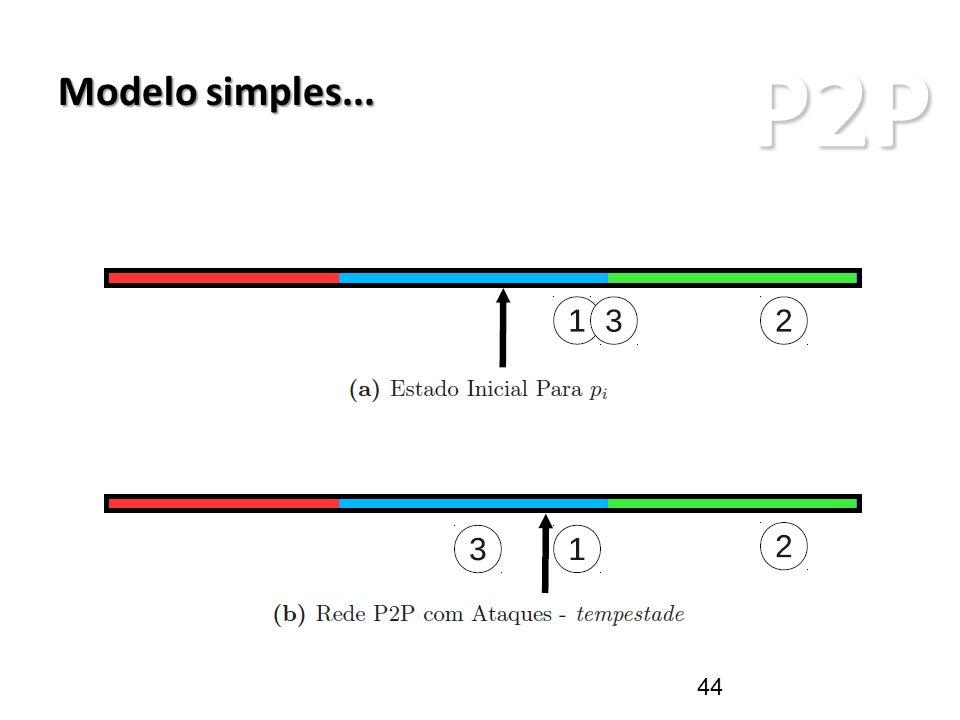 P2P ARQUITETURAS P2P Modelo simples... 44