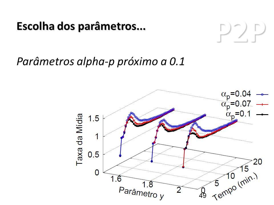 P2P ARQUITETURAS P2P Escolha dos parâmetros... Parâmetros alpha-p próximo a 0.1 49