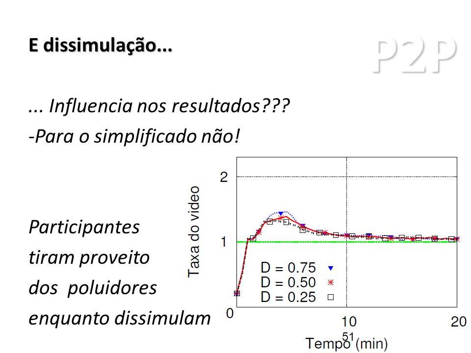 P2P ARQUITETURAS P2P E dissimulação...... Influencia nos resultados??? -Para o simplificado não! Participantes tiram proveito dos poluidores enquanto