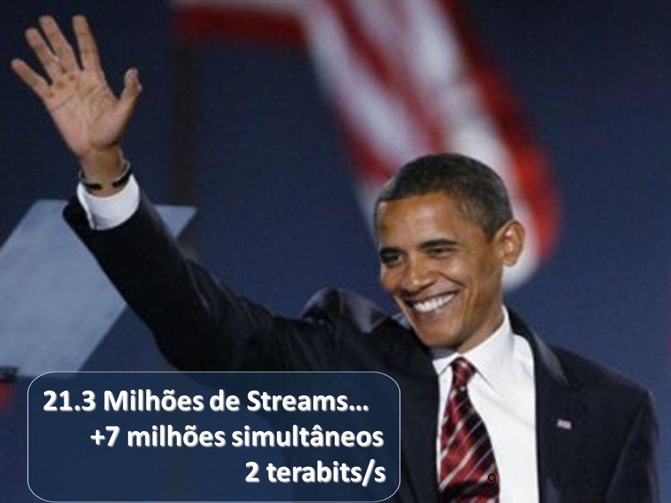 21.3 Milhões de Streams… +7 milhões simultâneos +7 milhões simultâneos 2 terabits/s 9