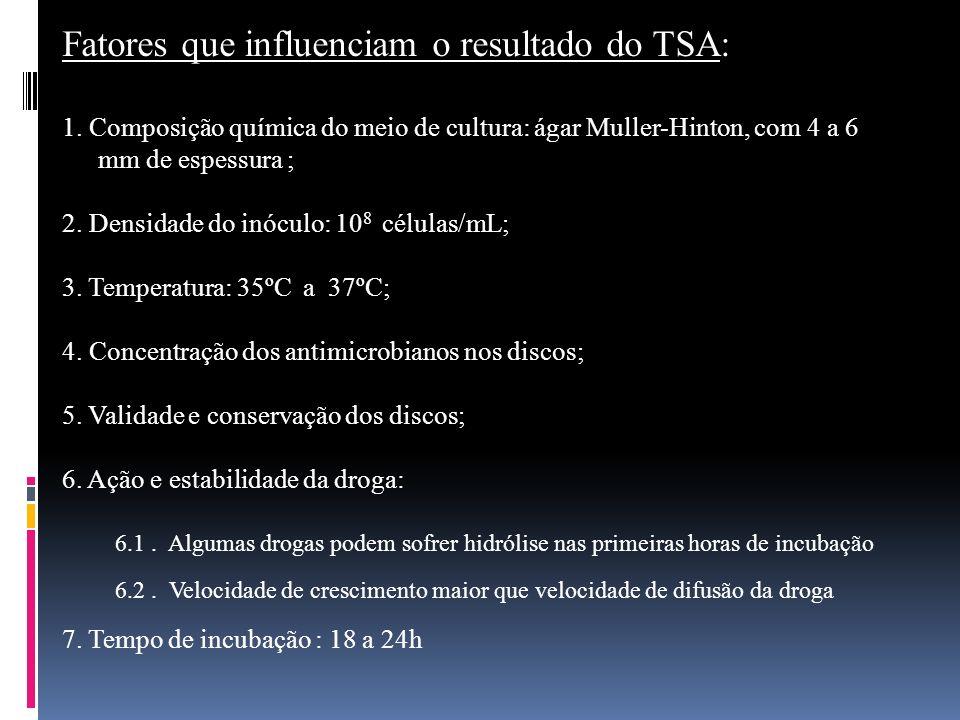 Fatores que influenciam o resultado do TSA: 1. Composição química do meio de cultura: ágar Muller-Hinton, com 4 a 6 mm de espessura ; 2. Densidade do