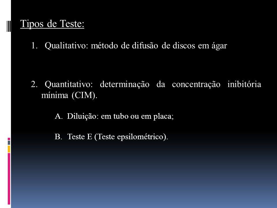 Tipos de Teste: 2. Quantitativo: determinação da concentração inibitória mínima (CIM). A. Diluição: em tubo ou em placa; B. Teste E (Teste epsilométri