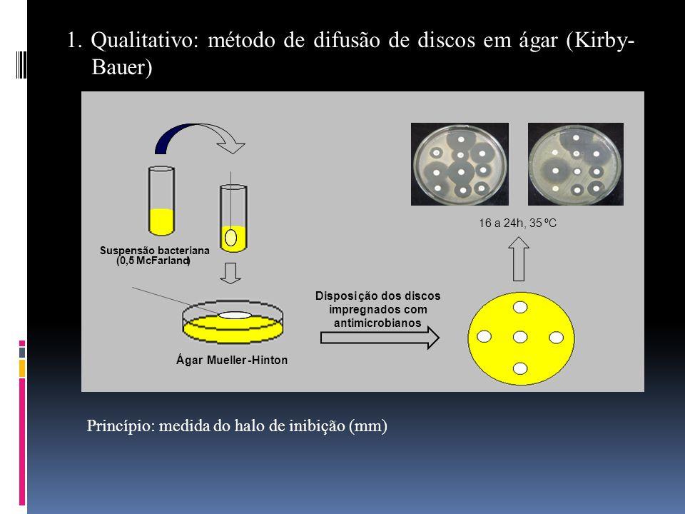 1. Qualitativo: método de difusão de discos em ágar (Kirby- Bauer) 16 a 24h, 35ºC Suspensão bacteriana (0,5McFarland) ÁgarMueller-Hinton Disposição do
