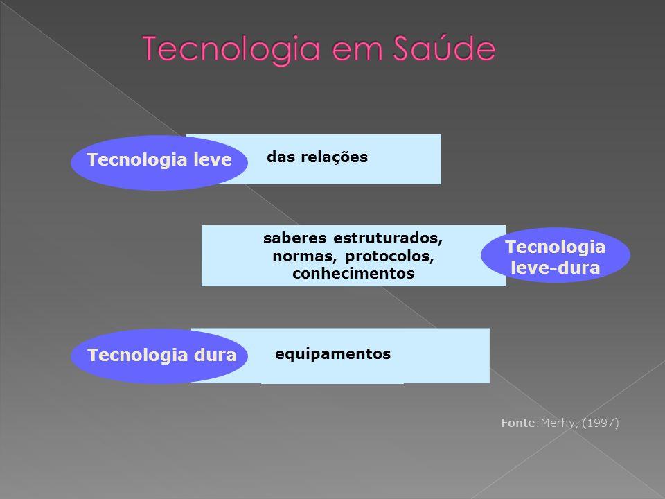 Medicamentos Equipamentos Procedimentos Sistema de suporte Organizacional No setor da saúde Fora do setor da saúde Tecnologia Biomédica Tecnologia Médica Tecnologia de atenção à Saúde Tecnologia em Saúde