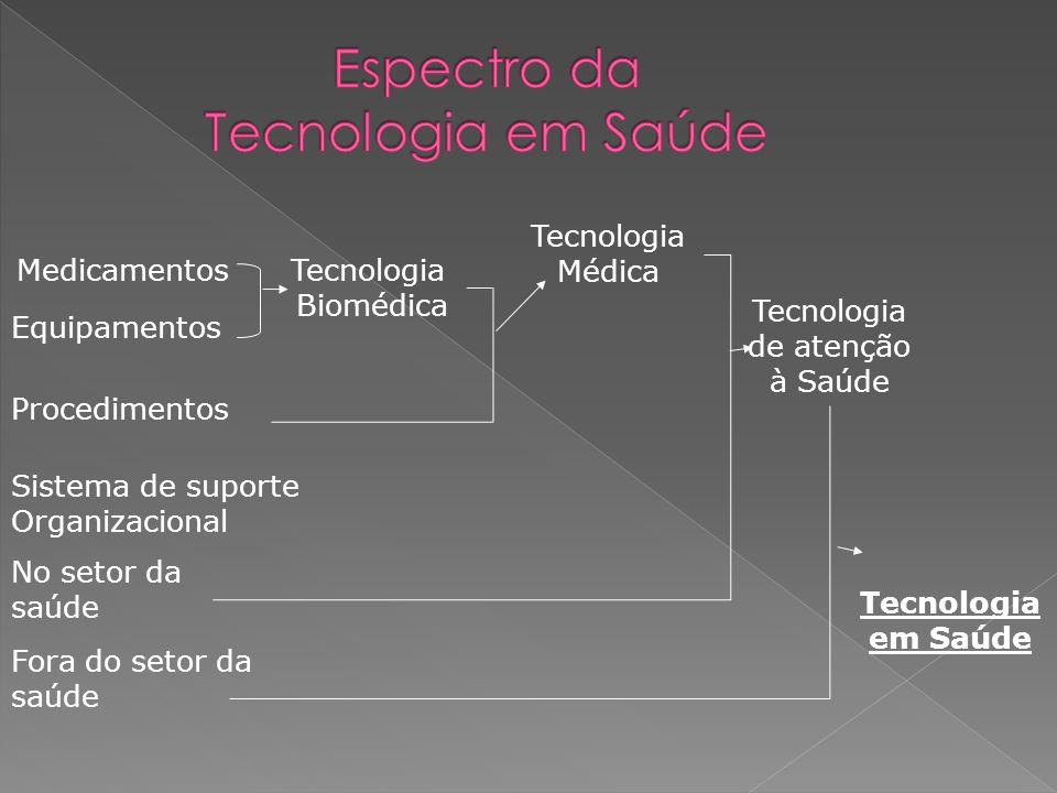 Medicamentos Equipamentos Procedimentos Sistema de suporte Organizacional No setor da saúde Fora do setor da saúde Tecnologia Biomédica Tecnologia Méd