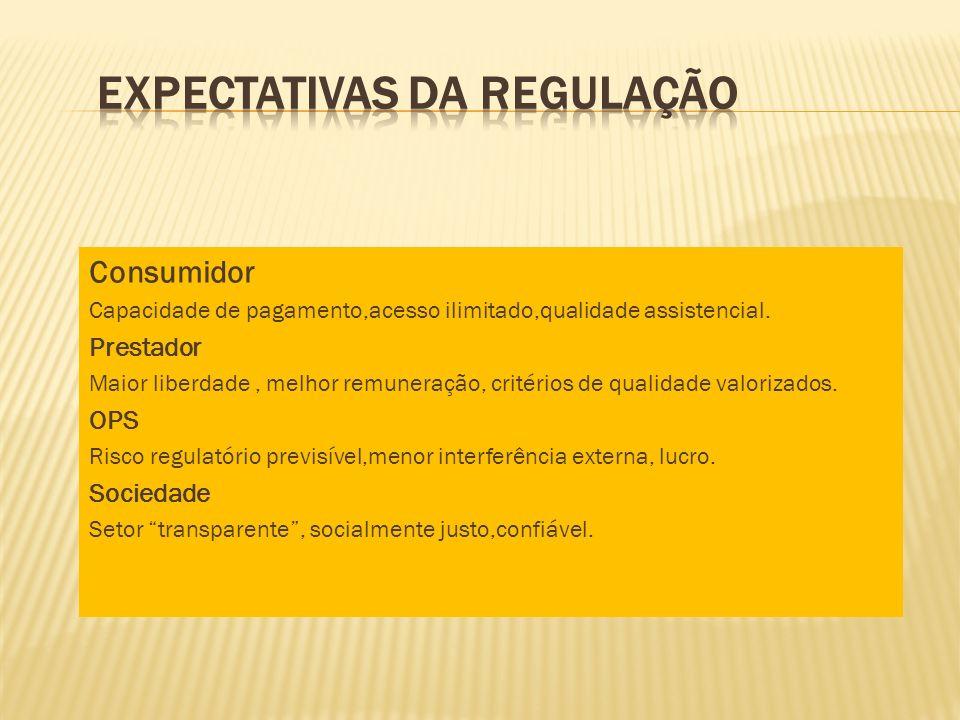 Consumidor Capacidade de pagamento,acesso ilimitado,qualidade assistencial. Prestador Maior liberdade, melhor remuneração, critérios de qualidade valo