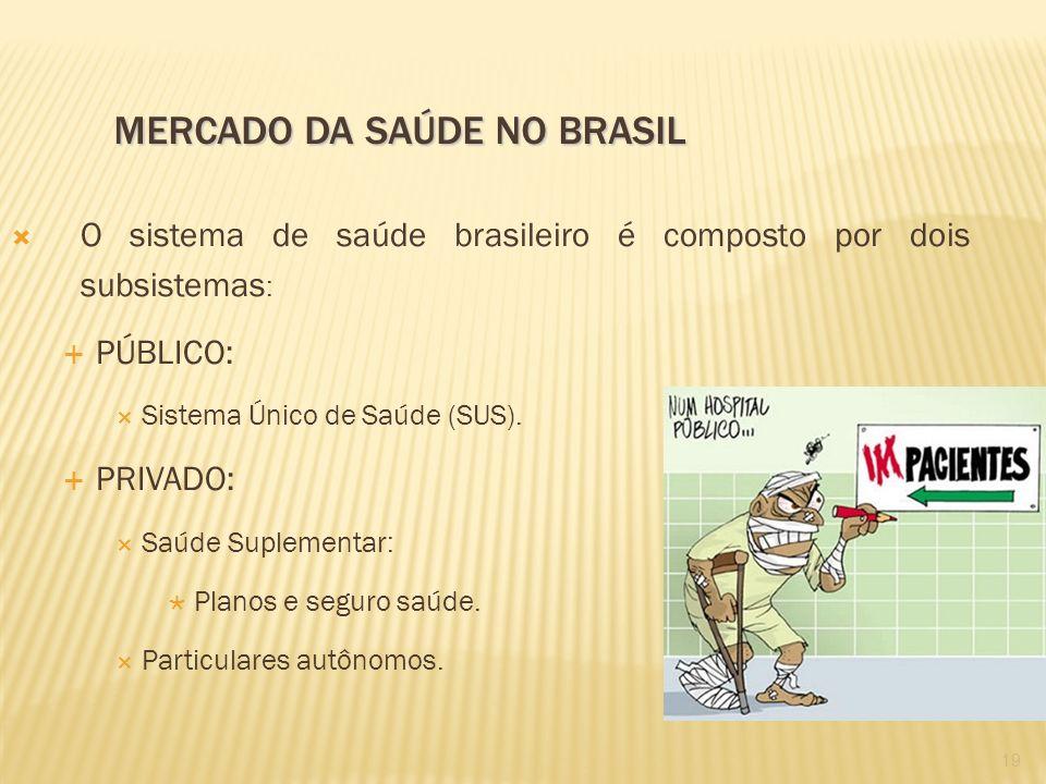 O sistema de saúde brasileiro é composto por dois subsistemas : PÚBLICO: Sistema Único de Saúde (SUS). PRIVADO: Saúde Suplementar: Planos e seguro saú