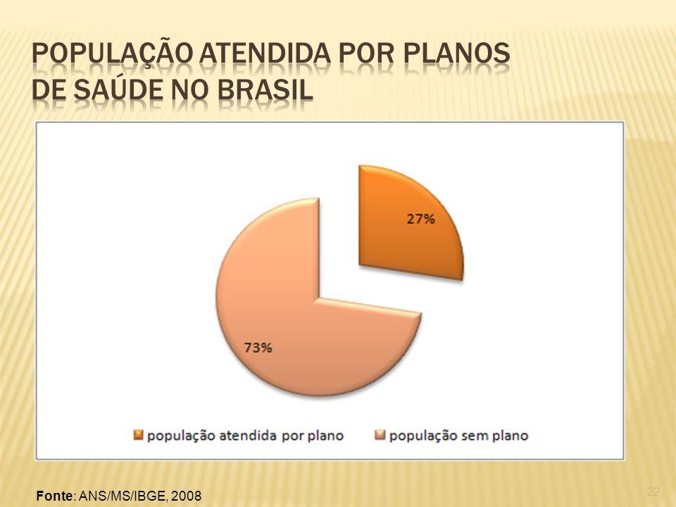 22 Fonte: ANS/MS/IBGE, 2008