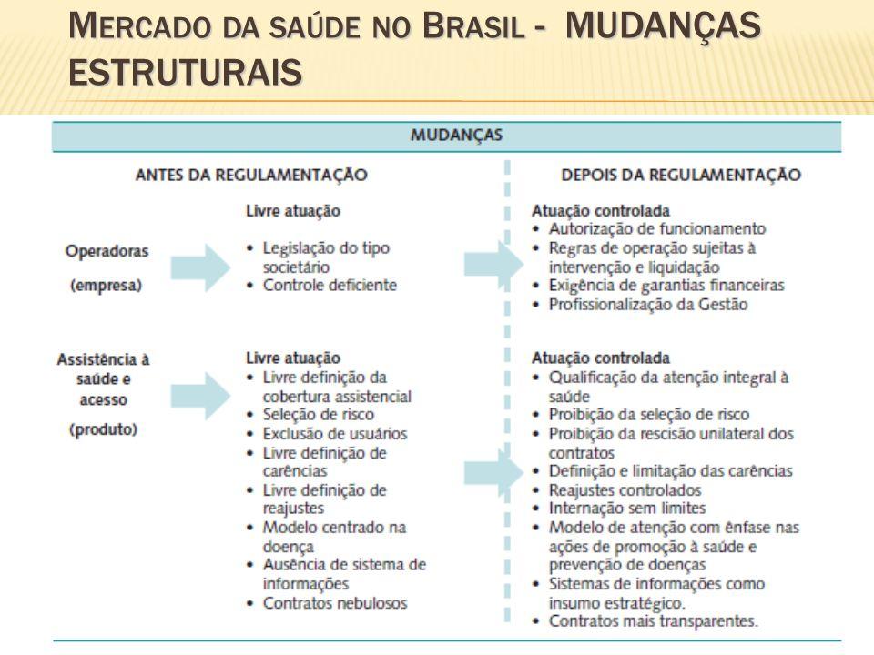 M ERCADO DA SAÚDE NO B RASIL - MUDANÇAS ESTRUTURAIS