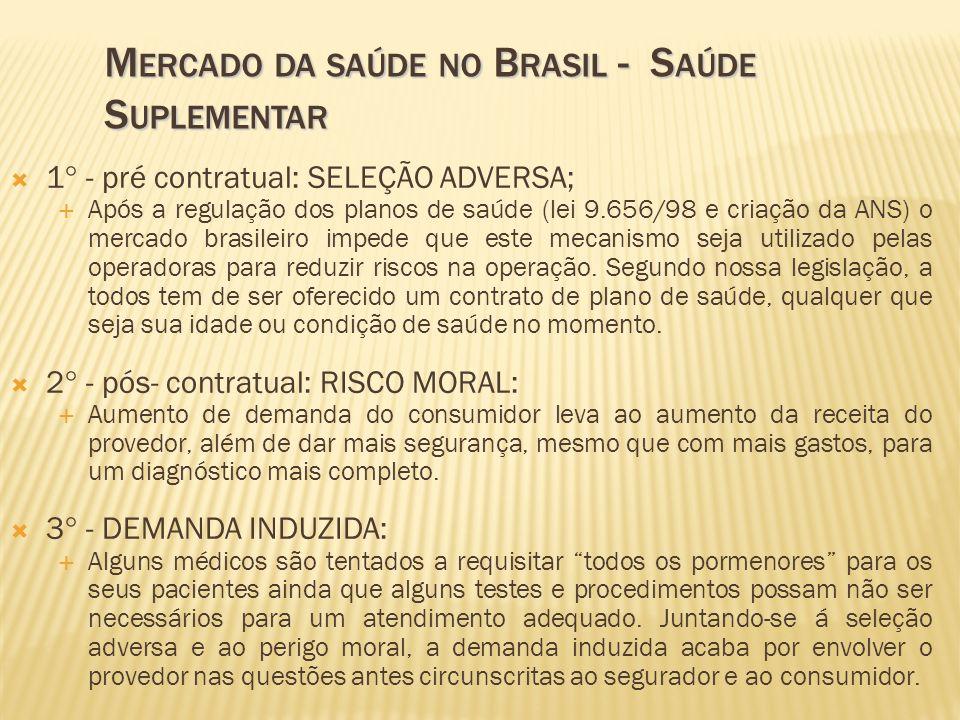 1° - pré contratual: SELEÇÃO ADVERSA; Após a regulação dos planos de saúde (lei 9.656/98 e criação da ANS) o mercado brasileiro impede que este mecani