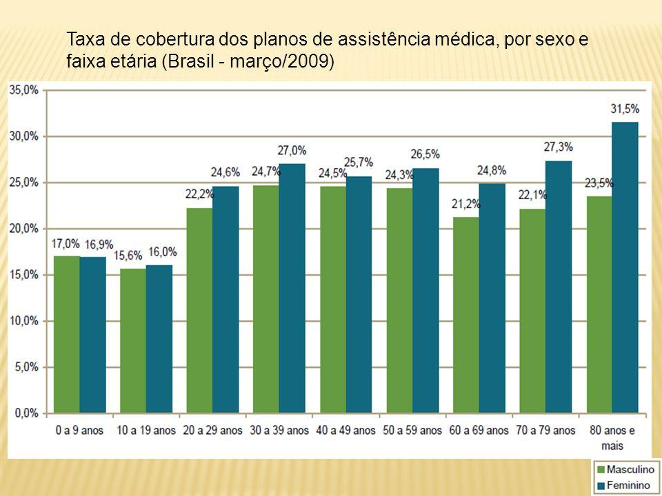 Taxa de cobertura dos planos de assistência médica, por sexo e faixa etária (Brasil - março/2009)