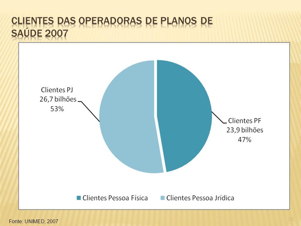 56 Fonte: UNIMED, 2007