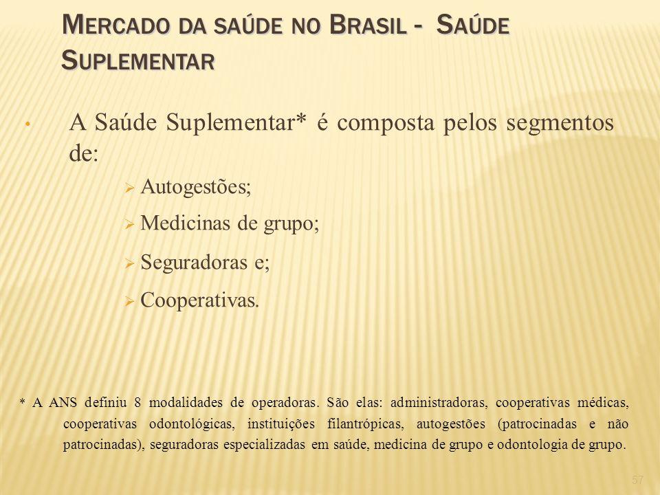 57 A Saúde Suplementar* é composta pelos segmentos de: Autogestões; Medicinas de grupo; Seguradoras e; Cooperativas. * A ANS definiu 8 modalidades de
