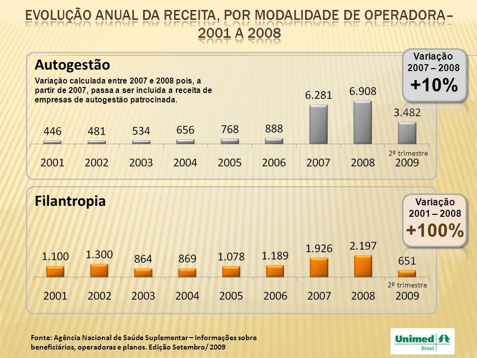 Filantropia Variação 2001 – 2008 +100% 2º trimestre Autogestão Variação 2007 – 2008 +10% 2º trimestre Variação calculada entre 2007 e 2008 pois, a par