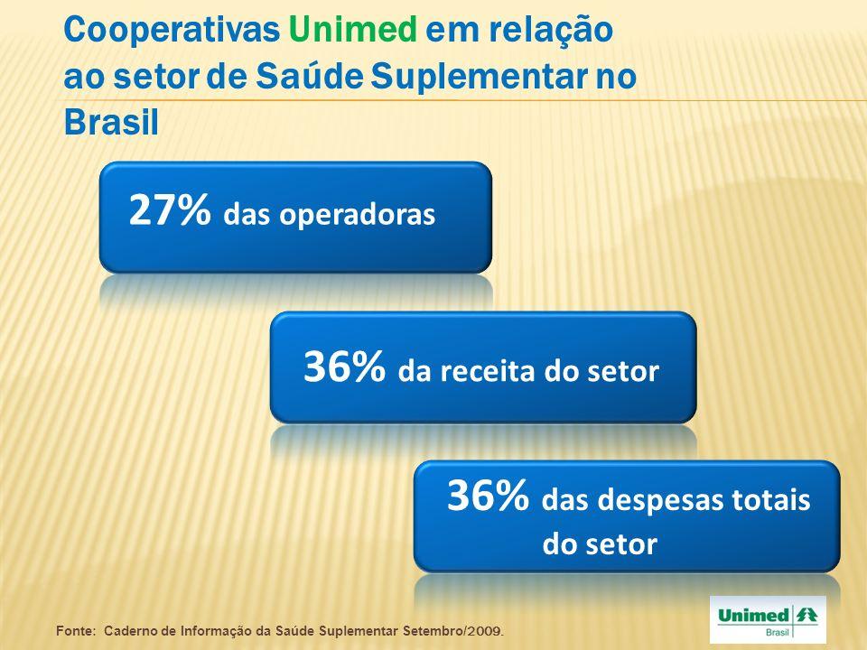 Cooperativas Unimed em relação ao setor de Saúde Suplementar no Brasil 27% das operadoras 36% da receita do setor 36% das despesas totais do setor Fon