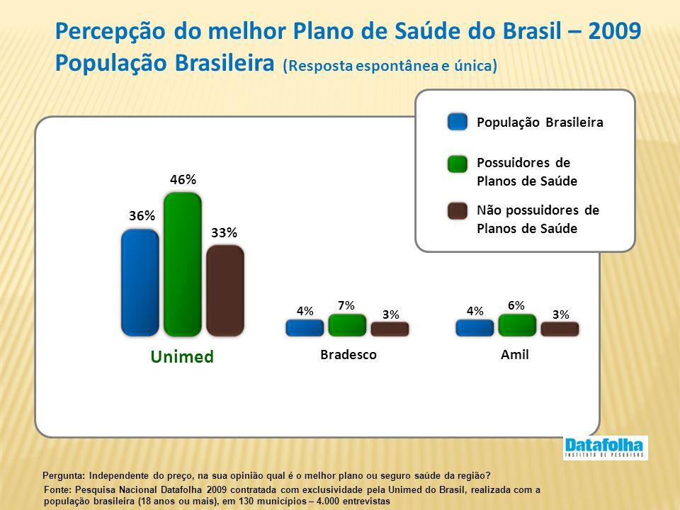 Percepção do melhor Plano de Saúde do Brasil – 2009 População Brasileira (Resposta espontânea e única) Pergunta: Independente do preço, na sua opinião
