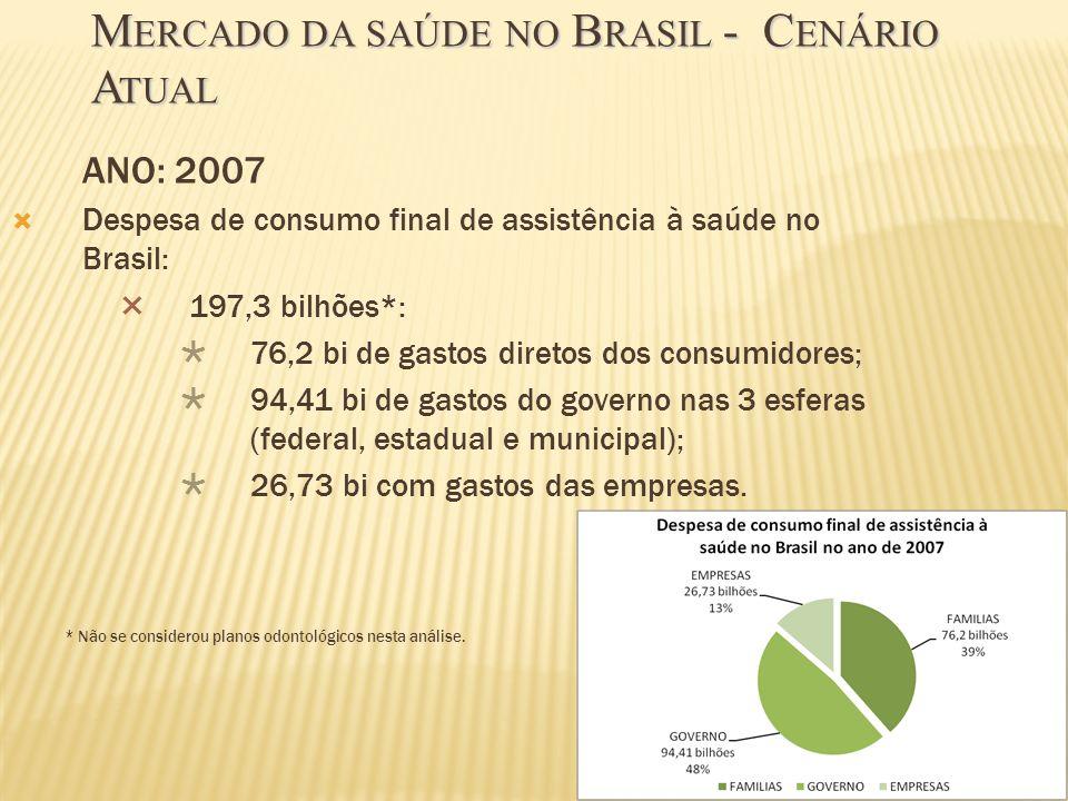 77 ANO: 2007 Despesa de consumo final de assistência à saúde no Brasil: 197,3 bilhões*: 76,2 bi de gastos diretos dos consumidores; 94,41 bi de gastos