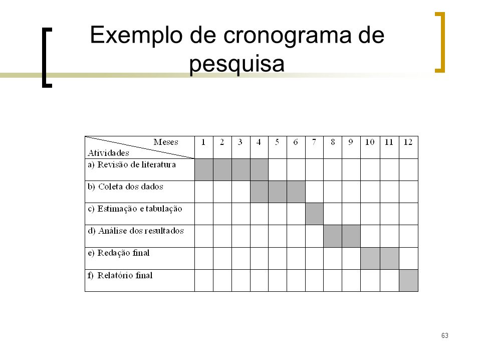 63 Exemplo de cronograma de pesquisa