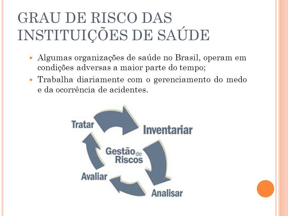 GRAU DE RISCO DAS INSTITUIÇÕES DE SAÚDE Algumas organizações de saúde no Brasil, operam em condições adversas a maior parte do tempo; Trabalha diariam