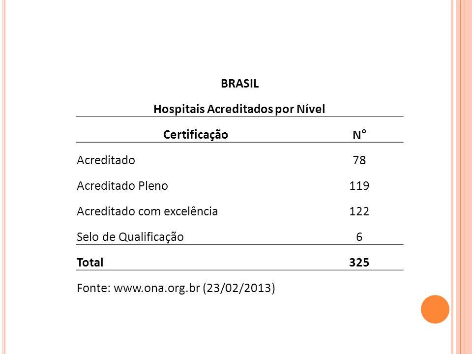 BRASIL Hospitais Acreditados por Nível CertificaçãoN° Acreditado78 Acreditado Pleno119 Acreditado com excelência122 Selo de Qualificação6 Total325 Fon