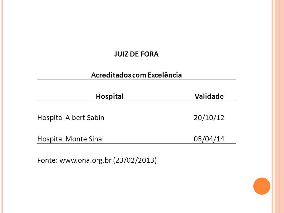 JUIZ DE FORA Acreditados com Excelência HospitalValidade Hospital Albert Sabin20/10/12 Hospital Monte Sinai05/04/14 Fonte: www.ona.org.br (23/02/2013)