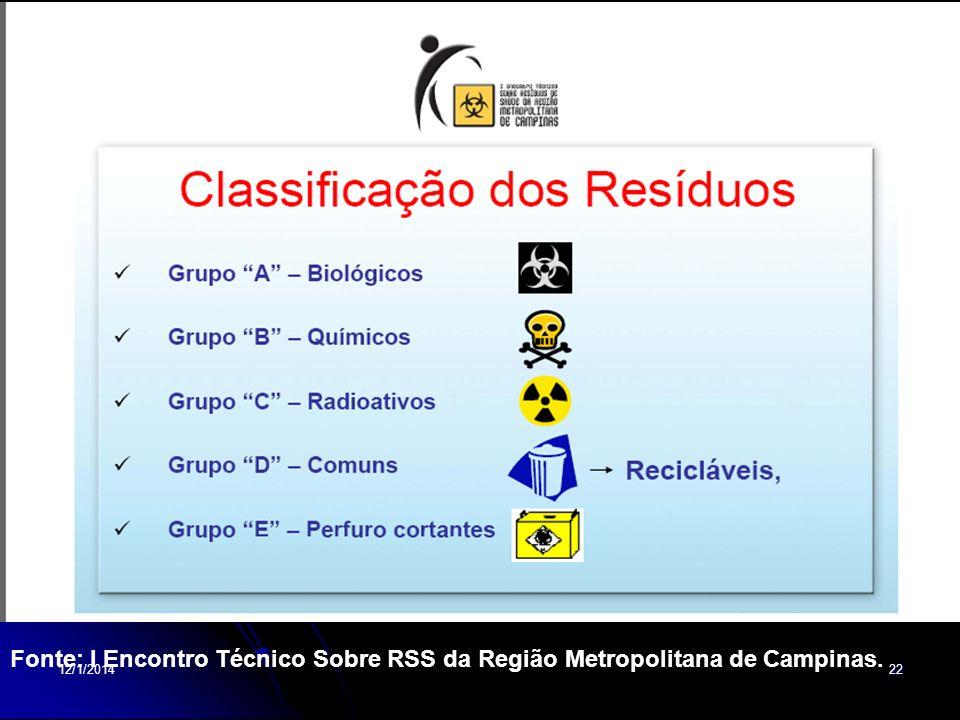 12/1/201422 Fonte: I Encontro Técnico Sobre RSS da Região Metropolitana de Campinas.