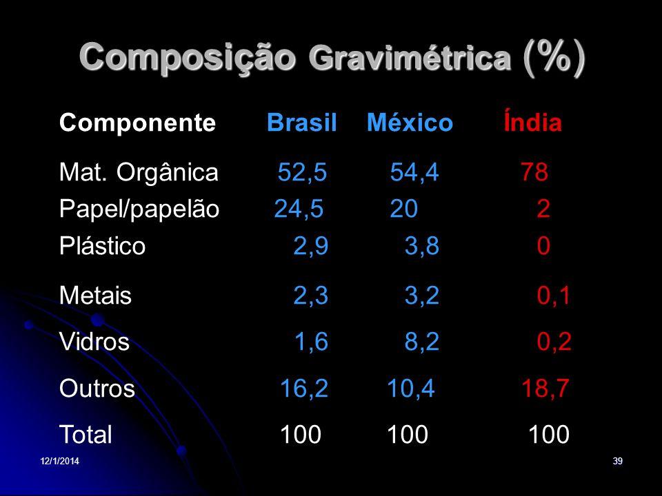 12/1/201439 Composição Gravimétrica (%) Componente Brasil México Índia Mat. Orgânica 52,554,4 78 Papel/papelão 24,5 20 2 Plástico 2,9 3,8 0 Metais 2,3